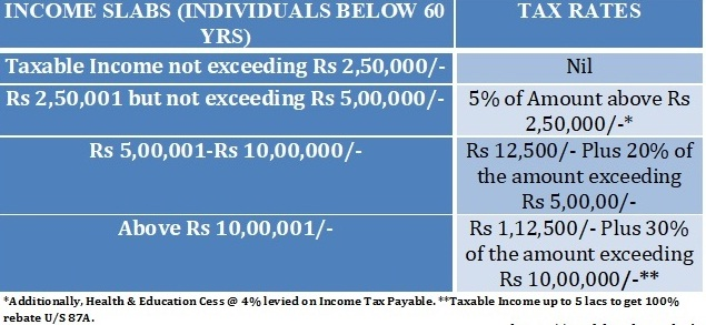 Free Download Automated Income Tax TDS on Salary Calculator All in One for the Govt & Non-Govt employees for the F.Y. 2019-20 With Tax Changes from April 2019