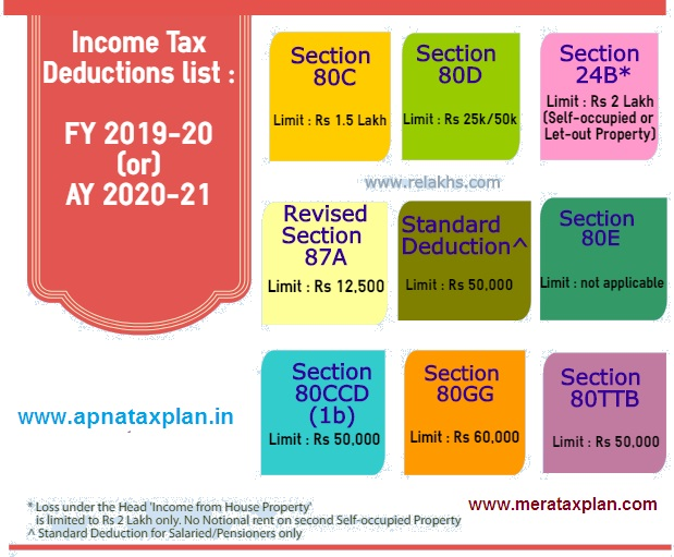 Automated Income Tax Arrears Relief Calculator with Form 10E from the F.Y. 2000-01 to F.Y. 2019-20 ( Updated Version)