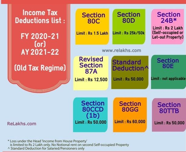 Income Tax Exemptions F.Y 2020-21 – Under Old Tax Regime U/s 115 BAC, With Automated Income Tax Calculator All in One for the Non-Govt (Private) Employees for F.Y.2020-21