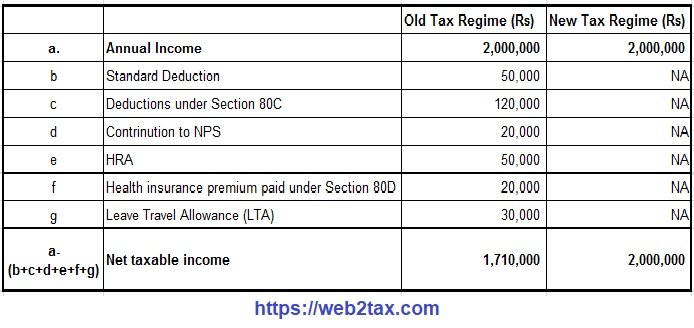 Income Tax new and Old Tax Regime U/s 115 BAC
